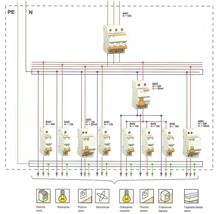 Электрощиток в трехфазной сети.